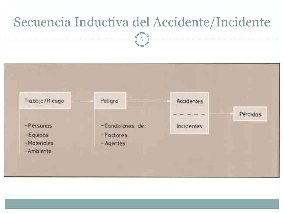 Secuencia Inductiva del Accidente/Incidente 9