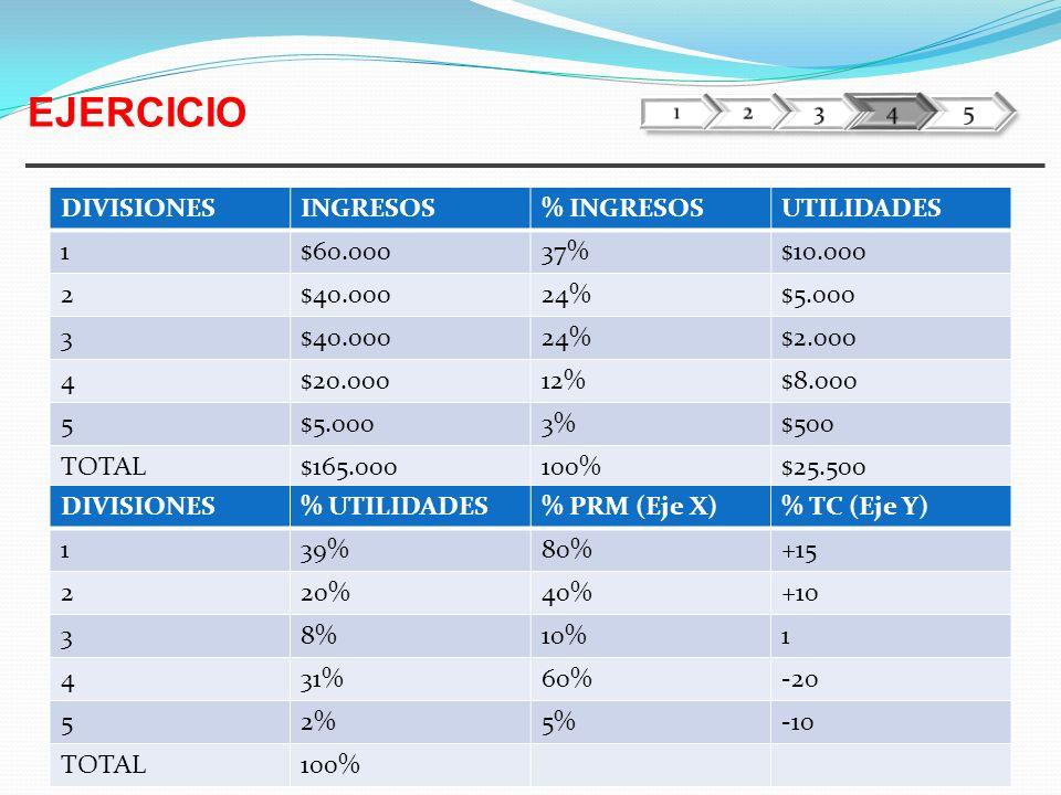 13 DIVISIONESINGRESOS% INGRESOSUTILIDADES 1$60.00037%$10.000 2$40.00024%$5.000 3$40.00024%$2.000 4$20.00012%$8.000 5$5.0003%$500 TOTAL$165.000100%$25.