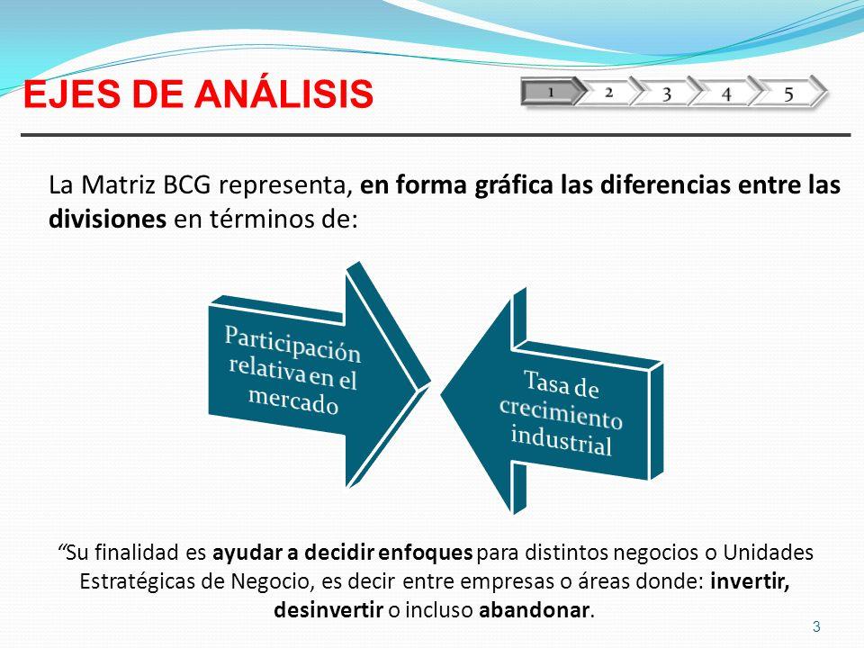 La Matriz BCG representa, en forma gráfica las diferencias entre las divisiones en términos de: 3 EJES DE ANÁLISIS Su finalidad es ayudar a decidir en
