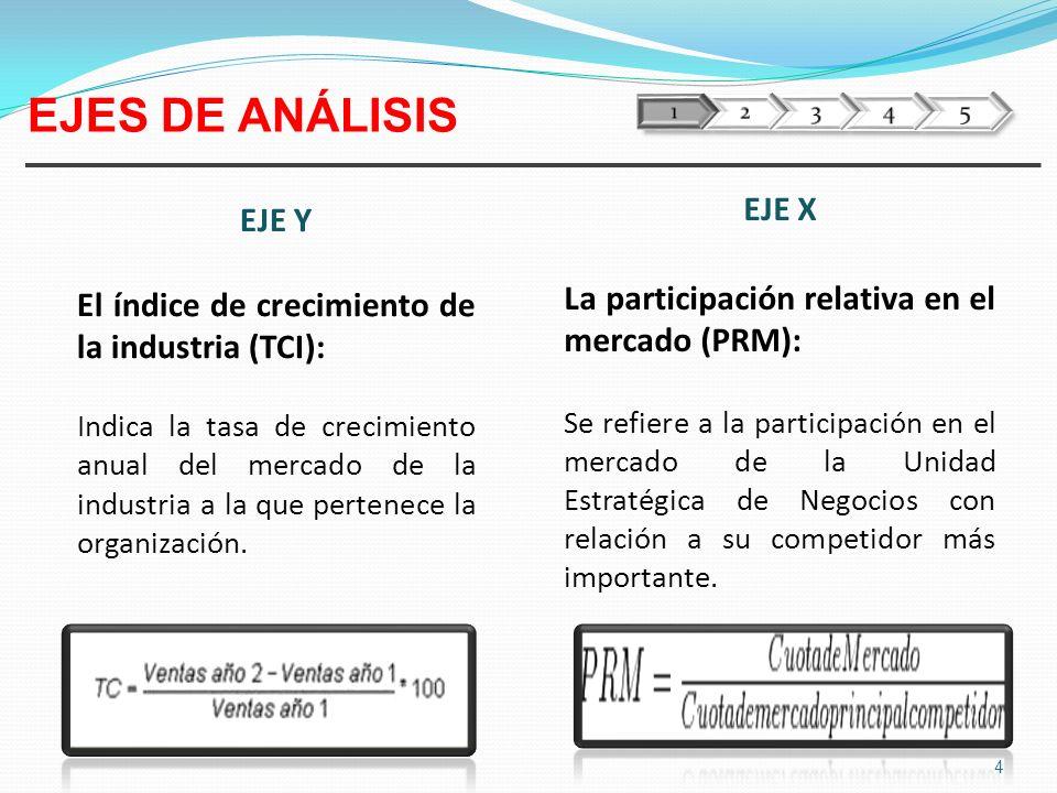 5 Alta +20 Media 0 Baja -20 Alta 1.0 Media 0.5 Baja 0.0 TASA DE CRECIMIENTO DE LAS VENTAS EN LA INDUSTRIA (%) POSICIÓN DE LA PARTICIPACIÓN RELATIVA EN EL MERCADO EJES DE ANÁLISIS