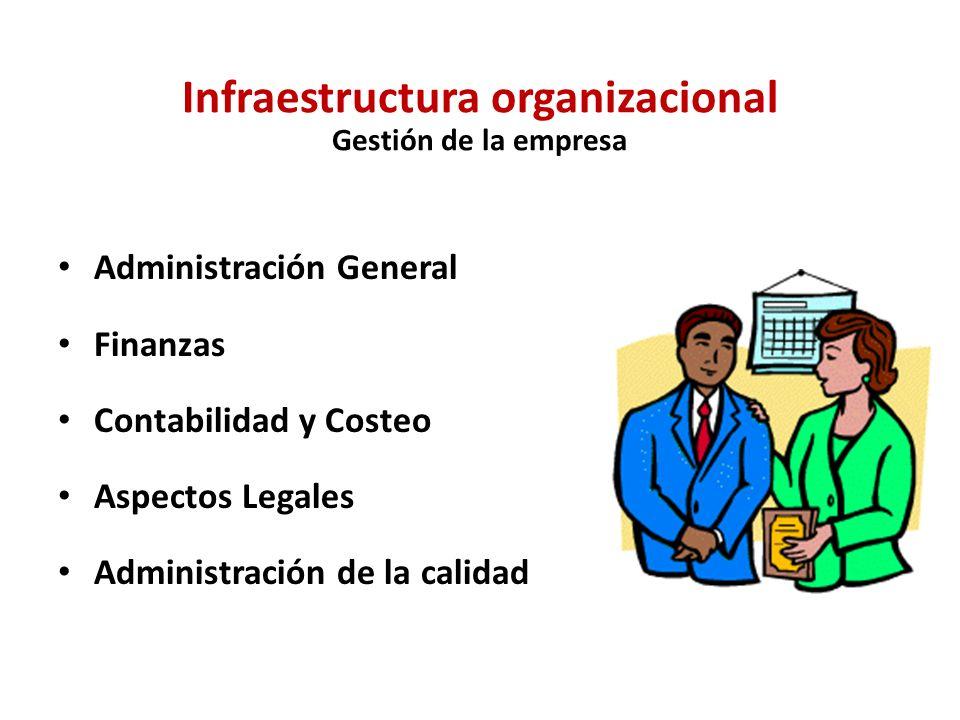 Gestión Humana Desarrollo de habilidades, motivación, contratación y entrenamiento Selección Contratación Evaluación Capacitación/ Desarrollo Compensa