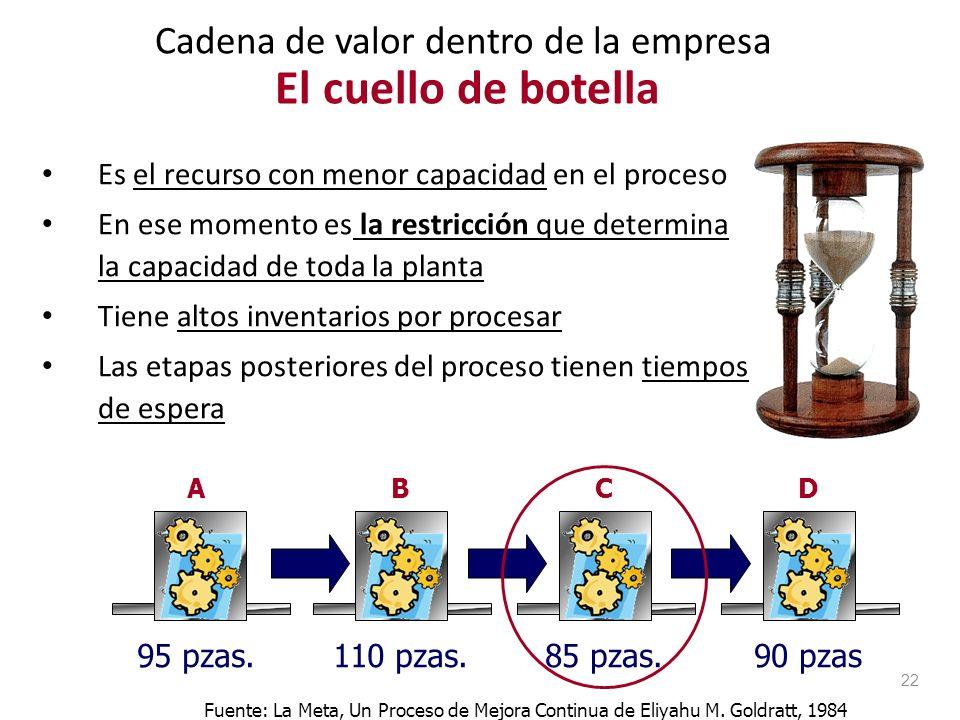 Tipo de cadena de valor Cadena de valor dentro de la empresa Cadena de valor afuera de la empresa 21