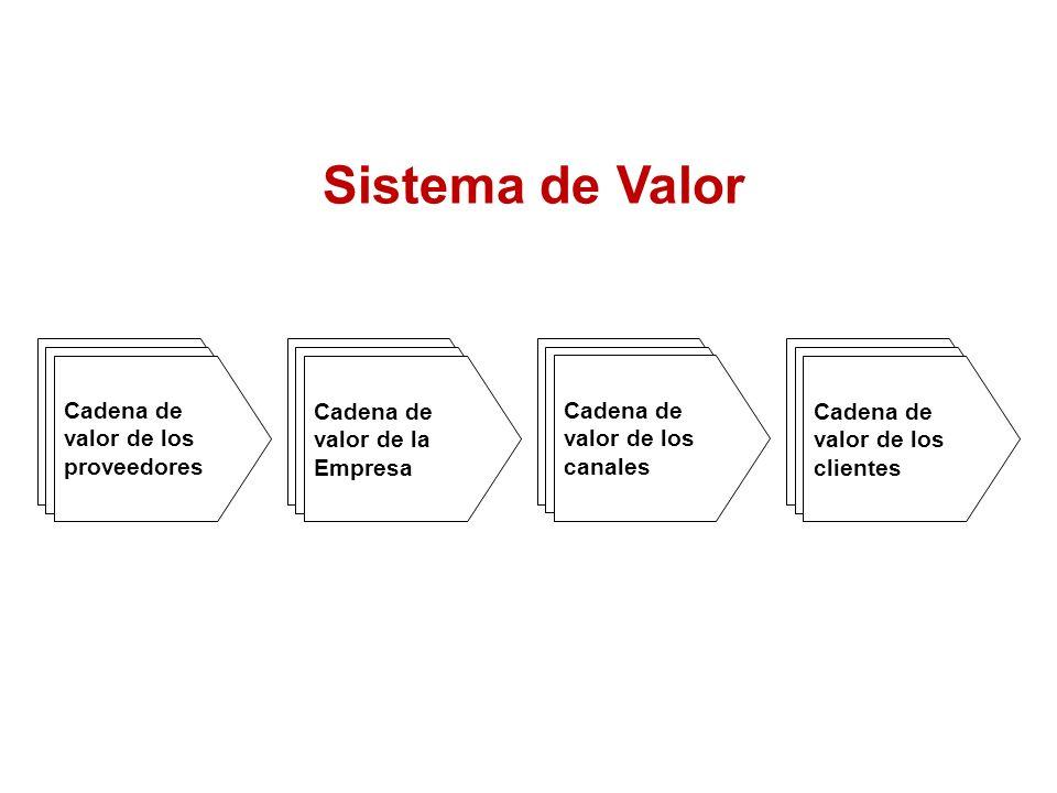 Sistema de Valor Cadena de valor de los proveedores Cadena de valor de la Empresa Cadena de valor de los canales Cadena de valor de los clientes