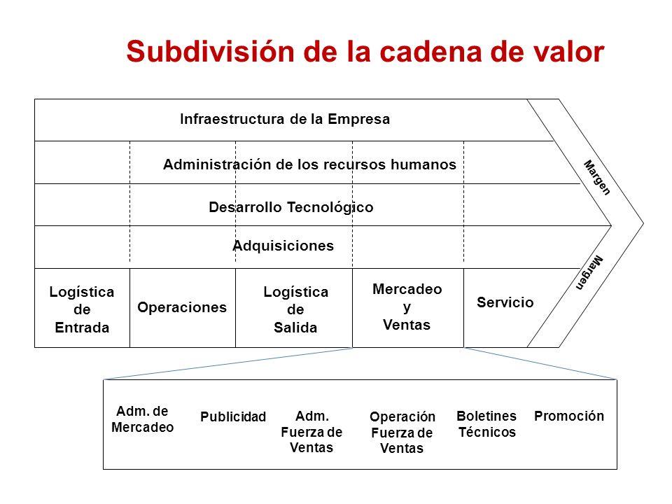 8 Actividades de Valor: son las actividades distintas físicas y tecnológicamente que desempeña una empresa. Las actividades primarias son las implicad
