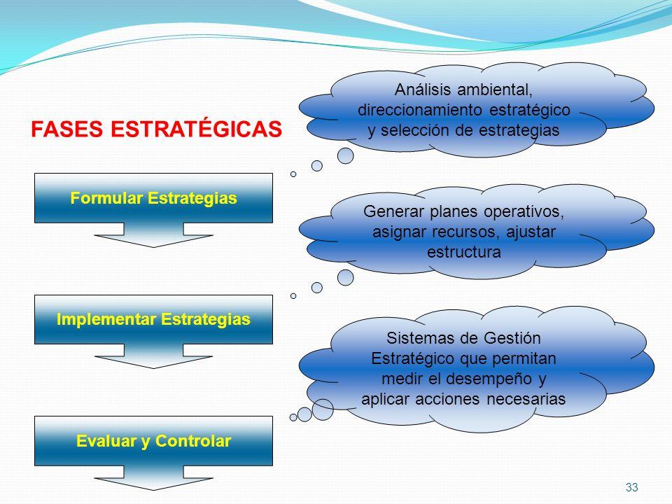 FASES ESTRATÉGICAS Formular Estrategias Implementar Estrategias Evaluar y Controlar Análisis ambiental, direccionamiento estratégico y selección de es