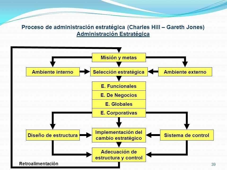 Proceso de administración estratégica (Charles Hill – Gareth Jones) Administración Estratégica Retroalimentación Misión y metas Ambiente internoAmbien