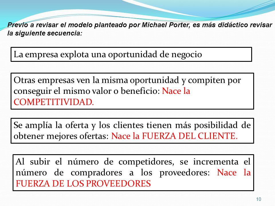 Previo a revisar el modelo planteado por Michael Porter, es más didáctico revisar la siguiente secuencia: La empresa explota una oportunidad de negoci