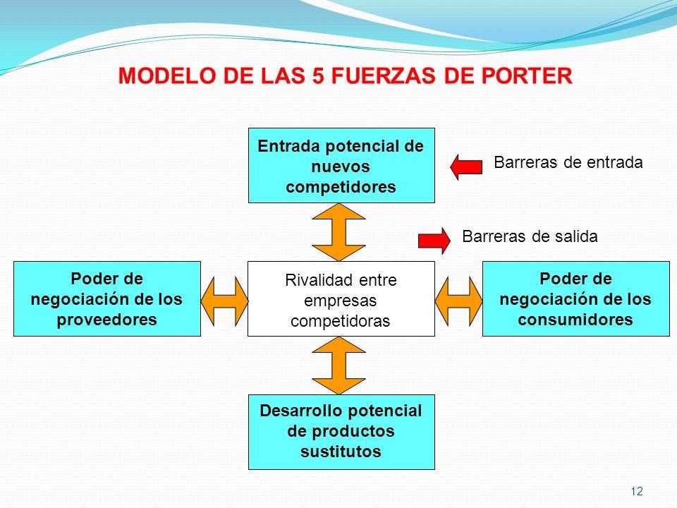 MODELO DE LAS 5 FUERZAS DE PORTER Rivalidad entre empresas competidoras Entrada potencial de nuevos competidores Poder de negociación de los consumido