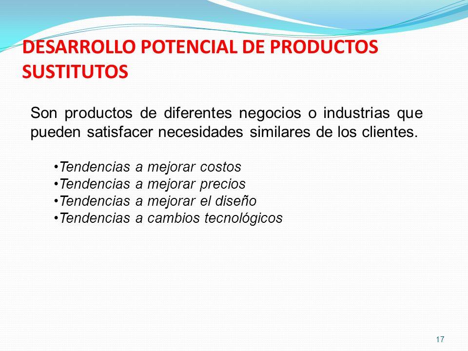 DESARROLLO POTENCIAL DE PRODUCTOS SUSTITUTOS Son productos de diferentes negocios o industrias que pueden satisfacer necesidades similares de los clie