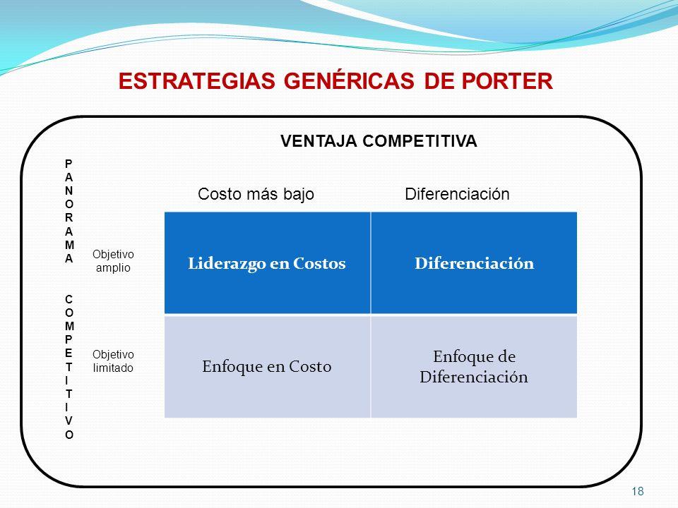ESTRATEGIAS GENÉRICAS DE PORTER 18 Liderazgo en CostosDiferenciación Enfoque en Costo Enfoque de Diferenciación PANORAMA COMPETITIVOPANORAMA COMPETITI