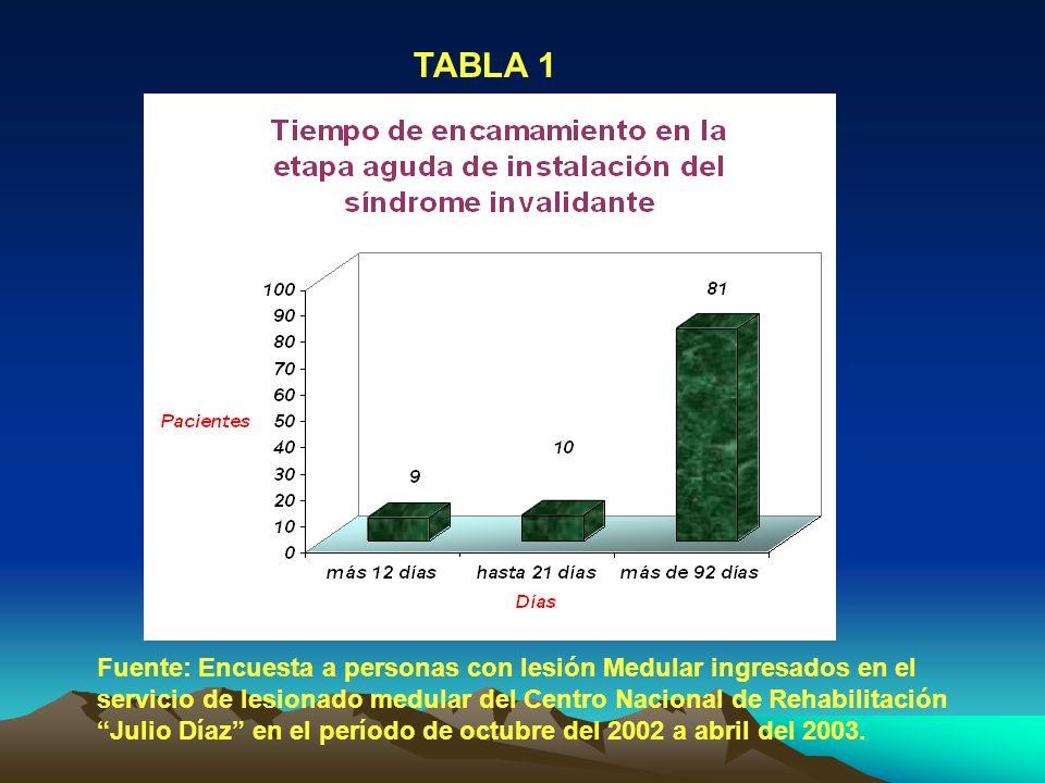 TABLA 1 Fuente: Encuesta a personas con lesión Medular ingresados en el servicio de lesionado medular del Centro Nacional de Rehabilitación Julio Díaz en el período de octubre del 2002 a abril del 2003.