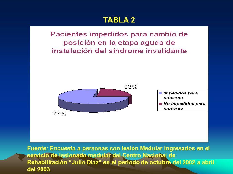 TABLA 2 Fuente: Encuesta a personas con lesión Medular ingresados en el servicio de lesionado medular del Centro Nacional de Rehabilitación Julio Díaz