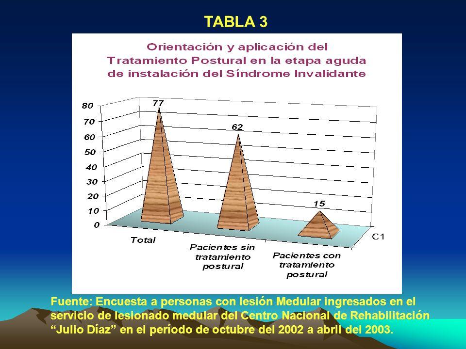 TABLA 3 Fuente: Encuesta a personas con lesión Medular ingresados en el servicio de lesionado medular del Centro Nacional de Rehabilitación Julio Díaz