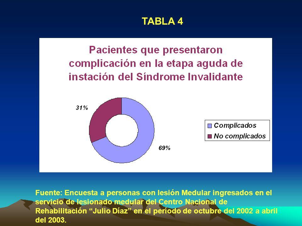 TABLA 4 Fuente: Encuesta a personas con lesión Medular ingresados en el servicio de lesionado medular del Centro Nacional de Rehabilitación Julio Díaz