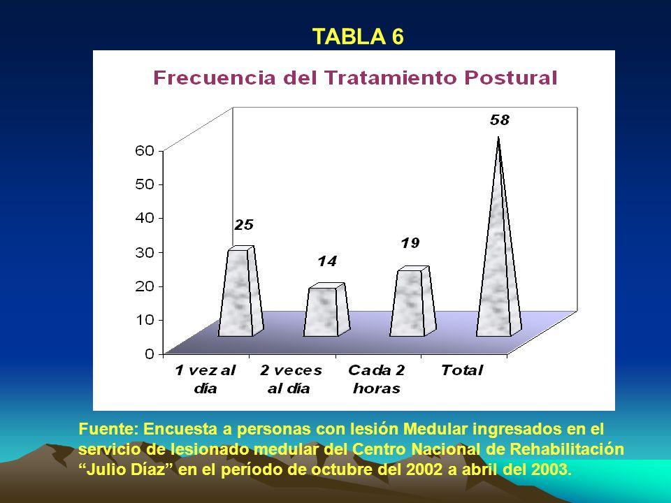 TABLA 6 Fuente: Encuesta a personas con lesión Medular ingresados en el servicio de lesionado medular del Centro Nacional de Rehabilitación Julio Díaz