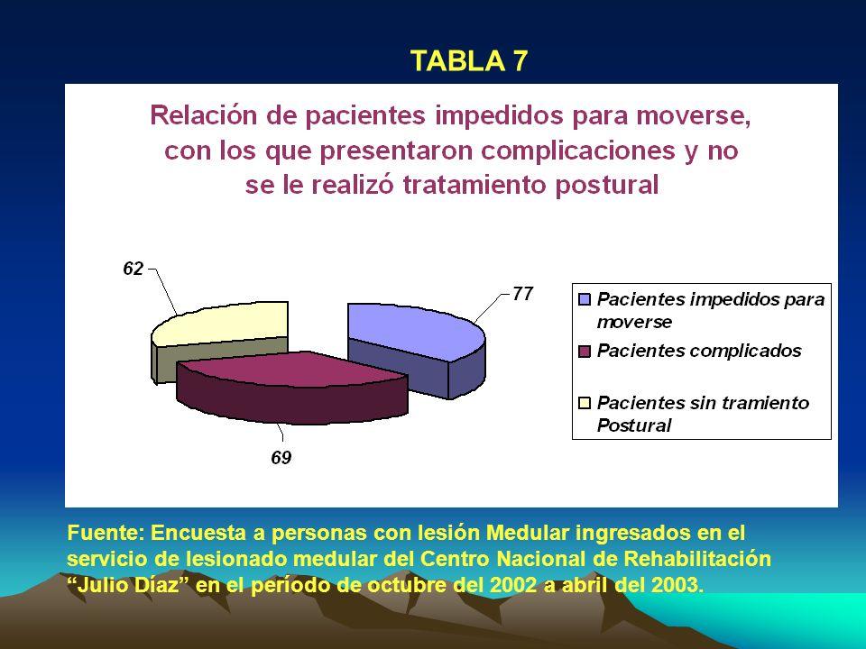 TABLA 7 Fuente: Encuesta a personas con lesión Medular ingresados en el servicio de lesionado medular del Centro Nacional de Rehabilitación Julio Díaz