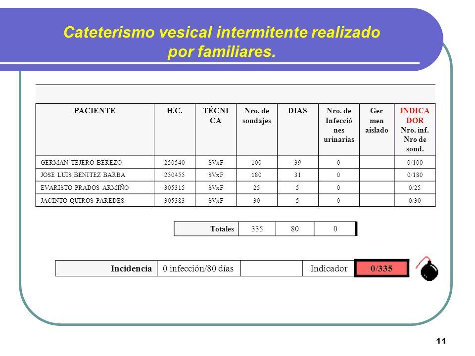 11 PACIENTEH.C.TÉCNI CA Nro. de sondajes DIASNro. de Infecció nes urinarias Ger men aislado INDICA DOR Nro. inf. Nro de sond. GERMAN TEJERO BEREZO2505