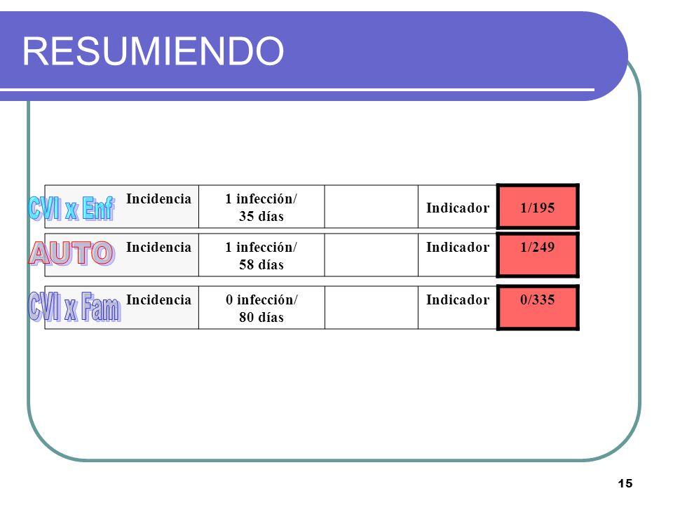 15 Incidencia1 infección/ 58 días Indicador1/249 Incidencia0 infección/ 80 días Indicador0/335 Incidencia1 infección/ 35 días Indicador1/195 RESUMIEND