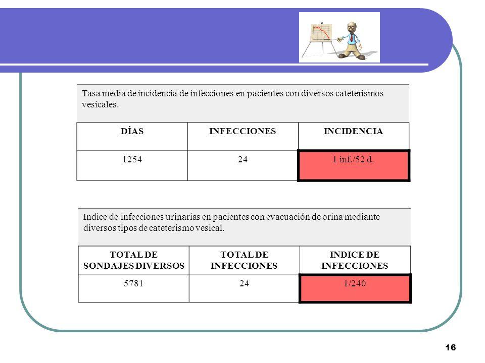 16 Tasa media de incidencia de infecciones en pacientes con diversos cateterismos vesicales. DÍASINFECCIONESINCIDENCIA 1254241 inf./52 d. Indice de in