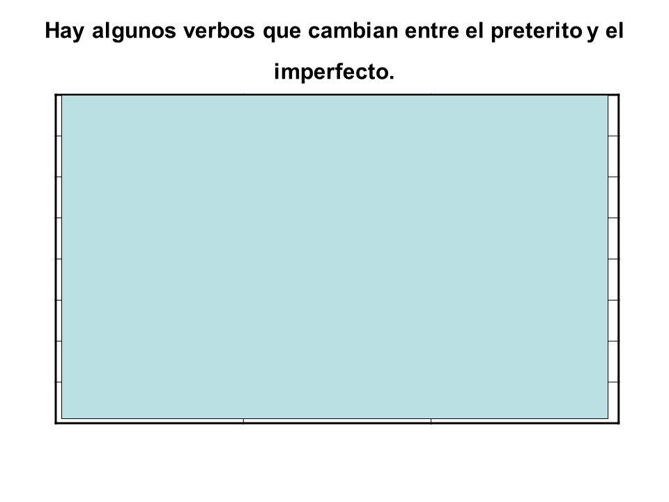 Hay algunos verbos que cambian entre el preterito y el imperfecto. PreteritoImperfecto ConocerMetKnew QuererTriedWanted No quererRefusedDidnt want Sab