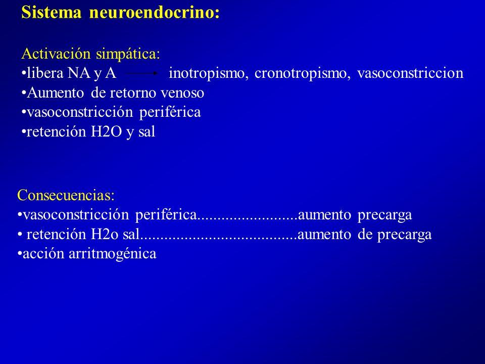 Causa de descompensación de ICC: Cardíacas : Isquemia aguda HTA Insuficiencia valvular Arritmias (FA) No cardíacas: insufiencia renal infecciones TEP anemia hipo o hipertiroidismo
