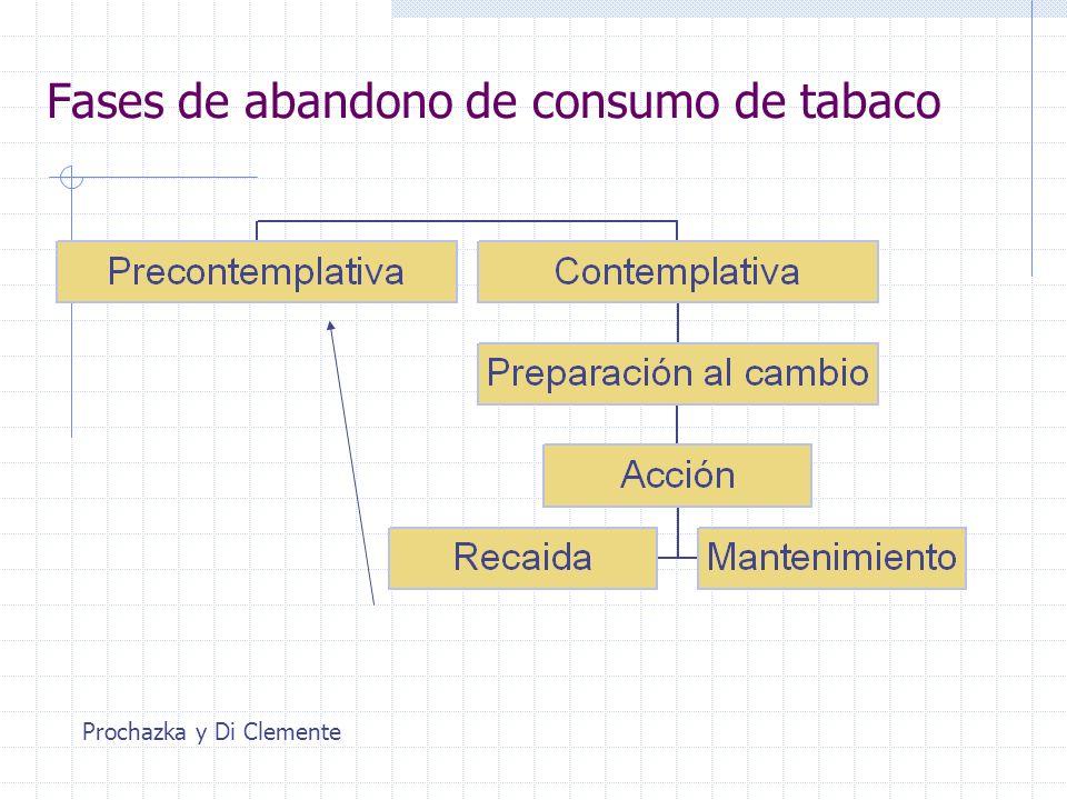 Fases de abandono de consumo de tabaco Prochazka y Di Clemente