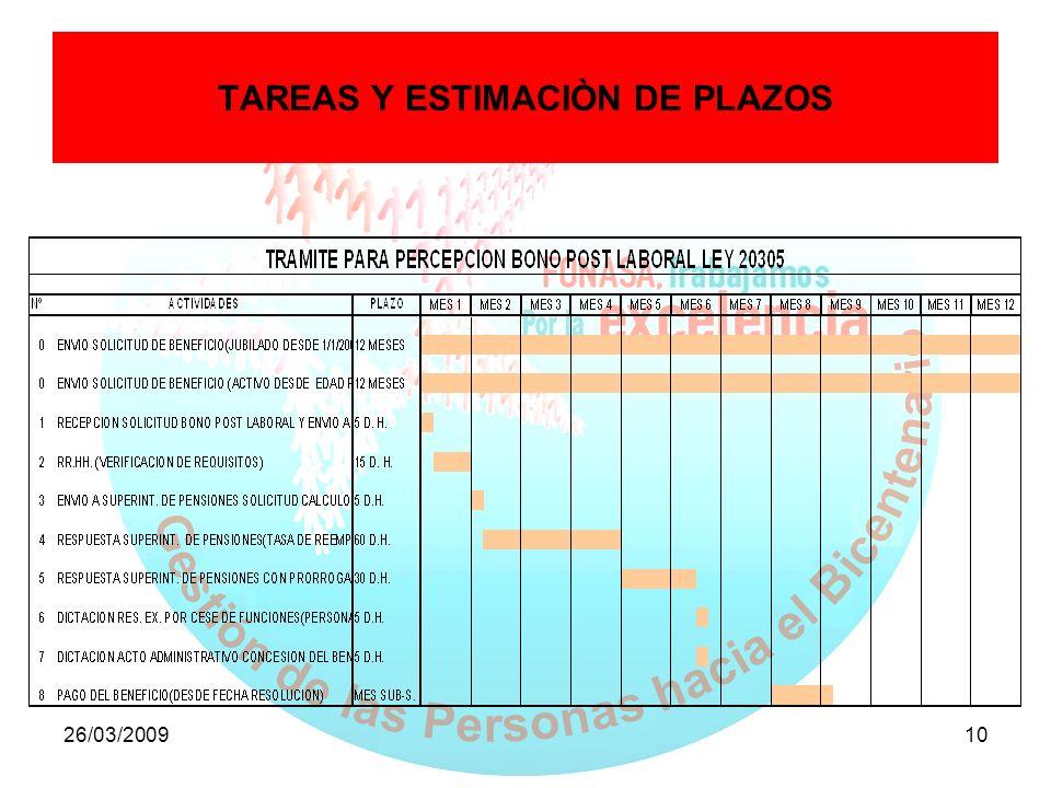 26/03/200910 TAREAS Y ESTIMACIÒN DE PLAZOS