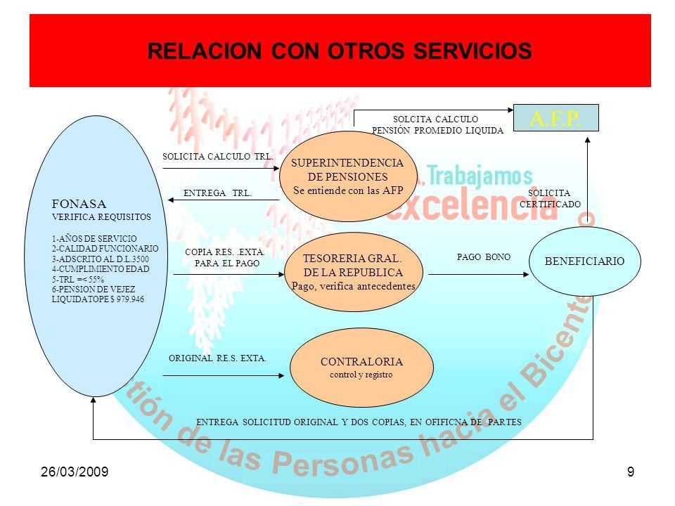 26/03/20099 RELACION CON OTROS SERVICIOS FONASA VERIFICA REQUISITOS 1-AÑOS DE SERVICIO 2-CALIDAD FUNCIONARIO 3-ADSCRITO AL D.L.3500 4-CUMPLIMIENTO EDA
