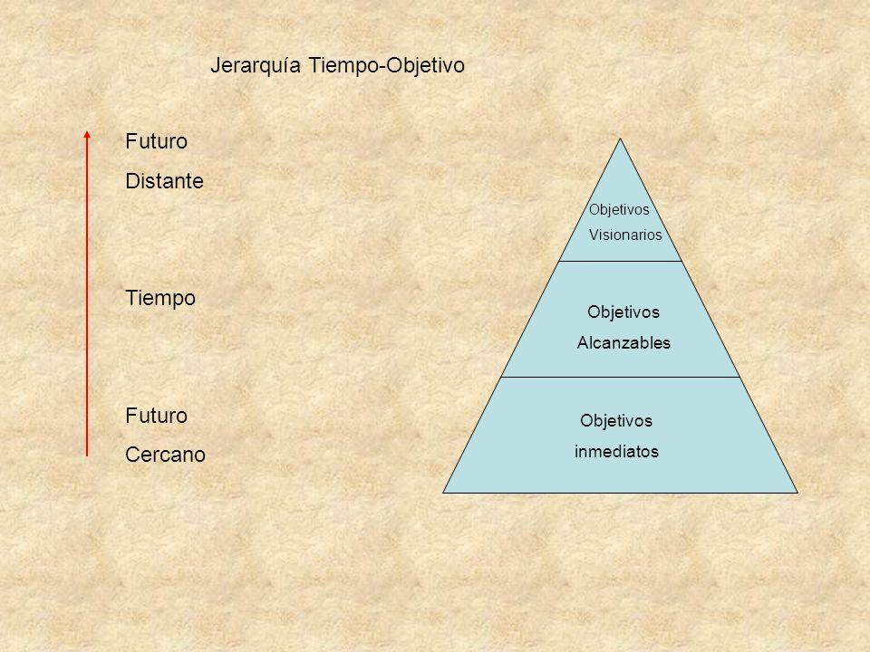 Jerarquía Tiempo-Objetivo Futuro Distante Tiempo Futuro Cercano Objetivos Visionarios Objetivos Alcanzables Objetivos inmediatos