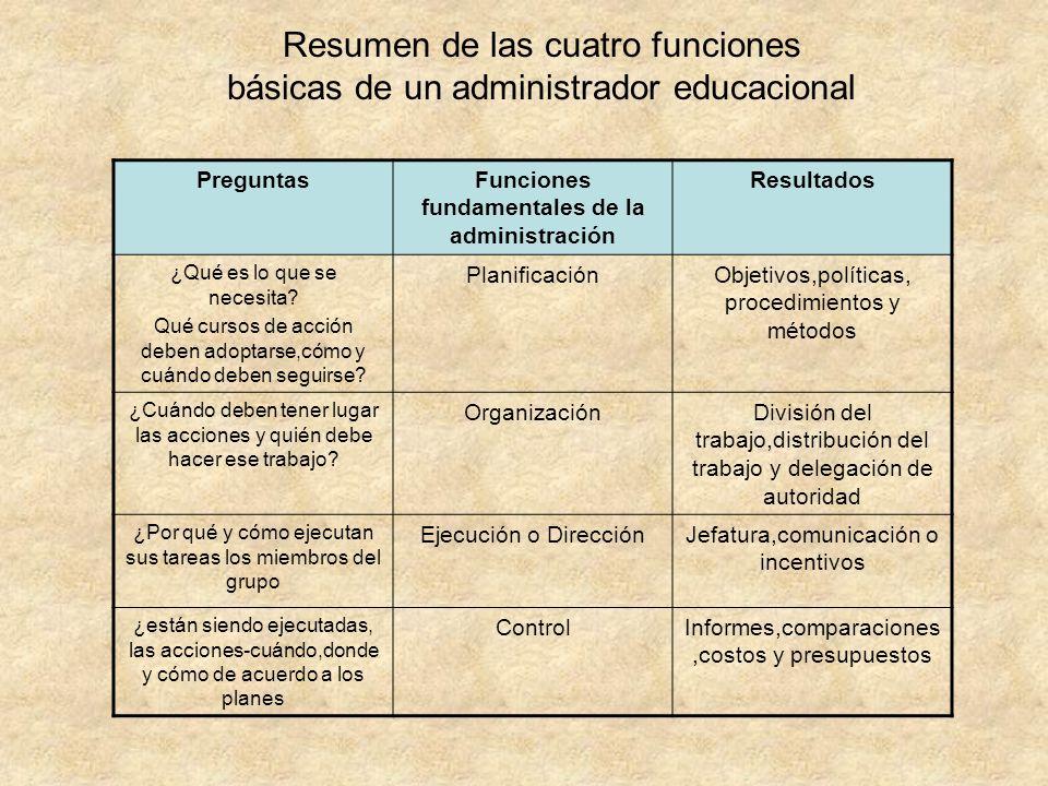 Resumen de las cuatro funciones básicas de un administrador educacional PreguntasFunciones fundamentales de la administración Resultados ¿Qué es lo qu