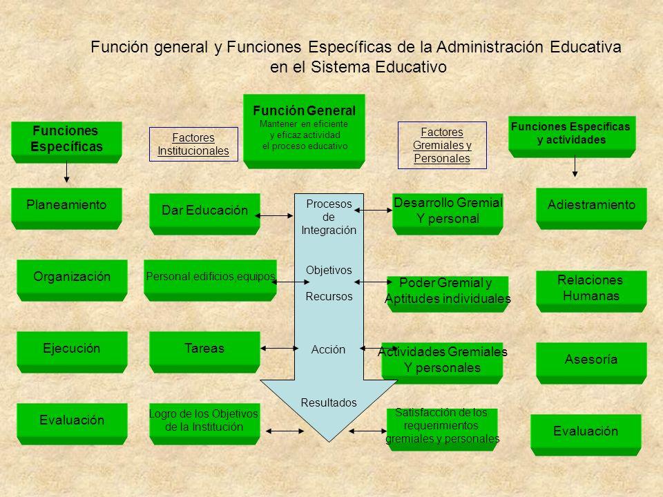 Función general y Funciones Específicas de la Administración Educativa en el Sistema Educativo Planeamiento Organización Ejecución Evaluación Dar Educ