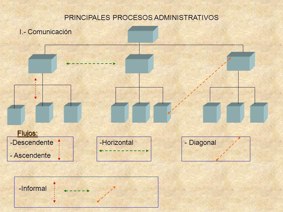 PRINCIPALES PROCESOS ADMINISTRATIVOS -Descendente - Ascendente -Horizontal- Diagonal I.- Comunicación -Informal Flujos: