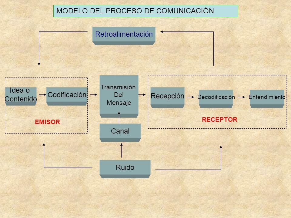 Retroalimentación EntendimientoDecodificación Ruido Recepción Transmisión Del Mensaje Codificación Idea o Contenido MODELO DEL PROCESO DE COMUNICACIÓN