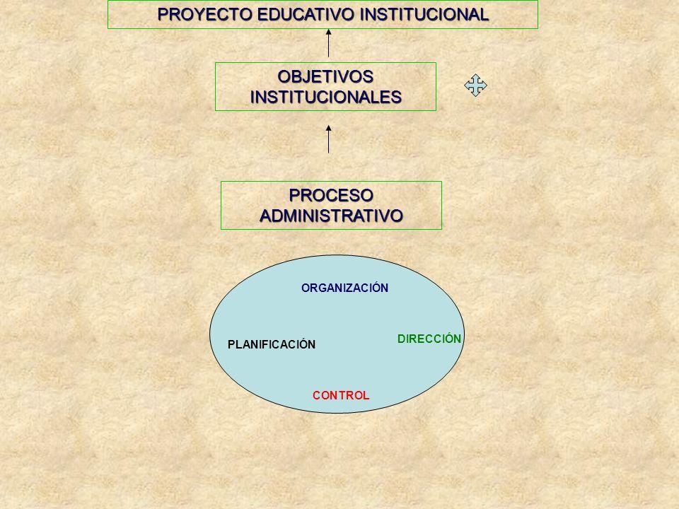 ORGANIZACIÓN DIRECCIÓN PLANIFICACIÓN CONTROL OBJETIVOS INSTITUCIONALES PROCESO ADMINISTRATIVO PROYECTO EDUCATIVO INSTITUCIONAL