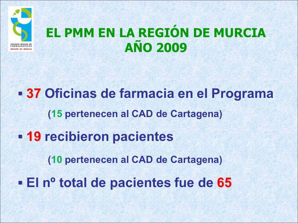 EL PMM EN LA REGIÓN DE MURCIA AÑO 2009 37 37 Oficinas de farmacia en el Programa (15 pertenecen al CAD de Cartagena) 19 19 recibieron pacientes (10 pe