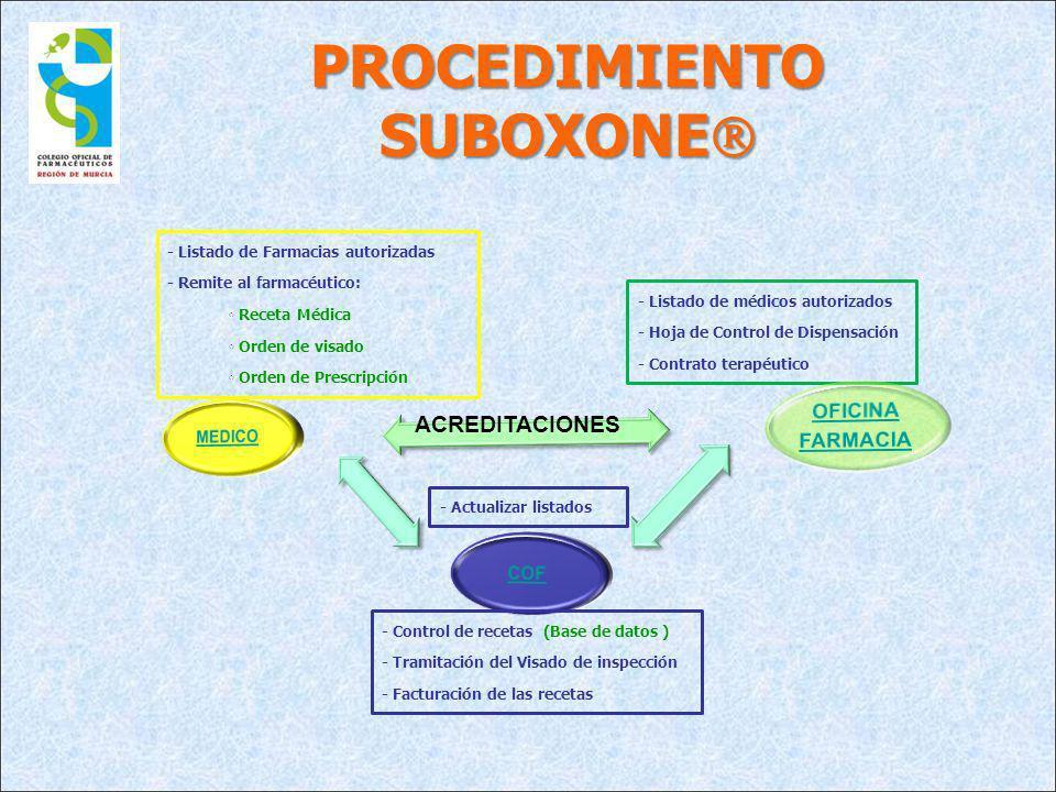 - Listado de médicos autorizados - Hoja de Control de Dispensación - Contrato terapéutico PROCEDIMIENTO SUBOXONE PROCEDIMIENTO SUBOXONE - Control de r