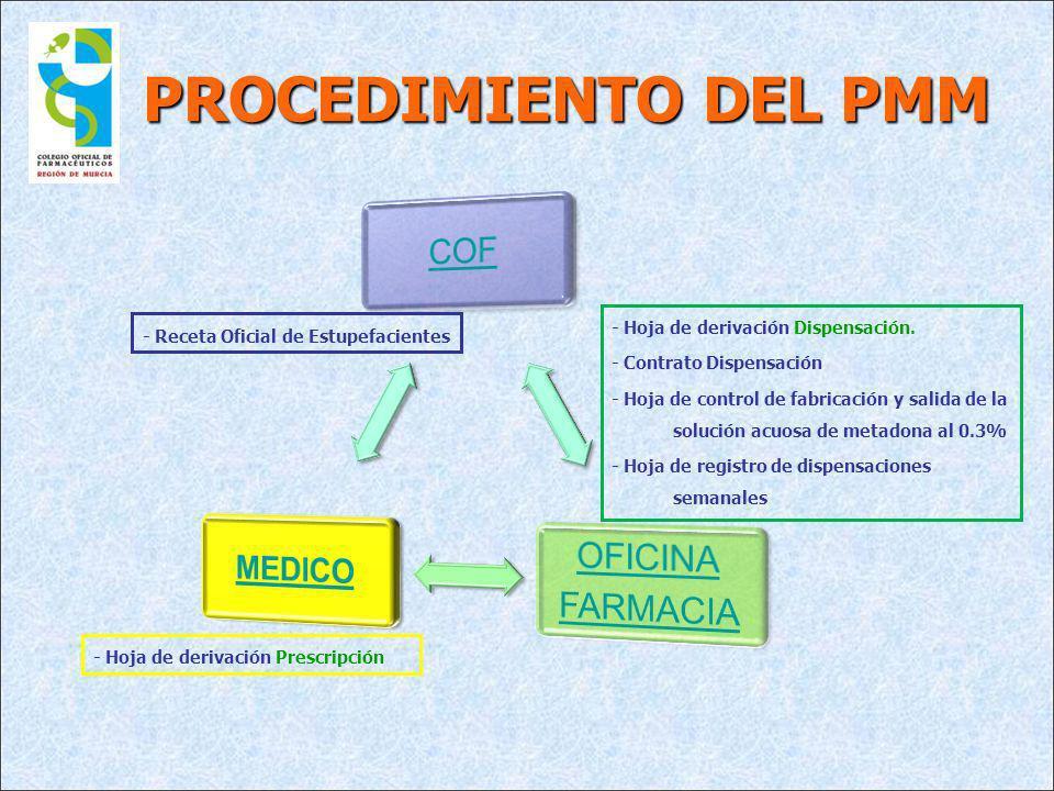 PROCEDIMIENTO DEL PMM - Hoja de derivación Prescripción - Hoja de derivación Dispensación. - Contrato Dispensación - Hoja de control de fabricación y