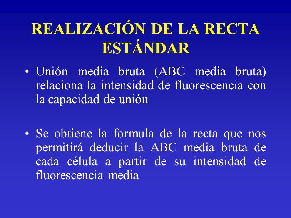 REALIZACIÓN DE LA RECTA ESTÁNDAR Unión media bruta (ABC media bruta) relaciona la intensidad de fluorescencia con la capacidad de unión Se obtiene la