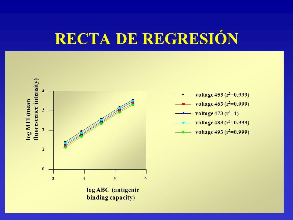 RECTA DE REGRESIÓN log ABC (antigenic binding capacity) 3456 log MFI (mean fluorescence intensity) 0 1 2 3 4 voltage 453 (r 2 =0.999) voltage 463 (r 2