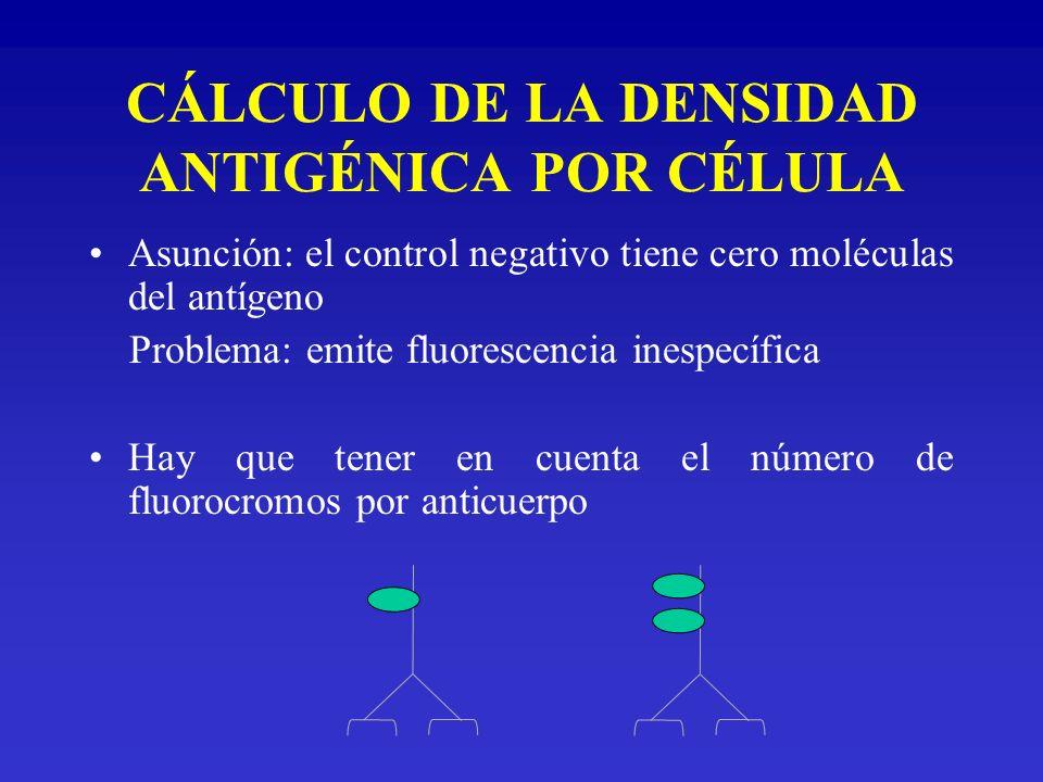 CÁLCULO DE LA DENSIDAD ANTIGÉNICA POR CÉLULA Asunción: el control negativo tiene cero moléculas del antígeno Problema: emite fluorescencia inespecífic