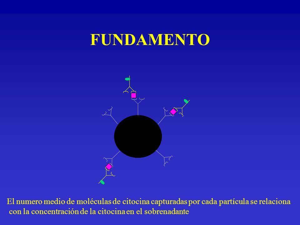 FUNDAMENTO El numero medio de moléculas de citocina capturadas por cada partícula se relaciona con la concentración de la citocina en el sobrenadante