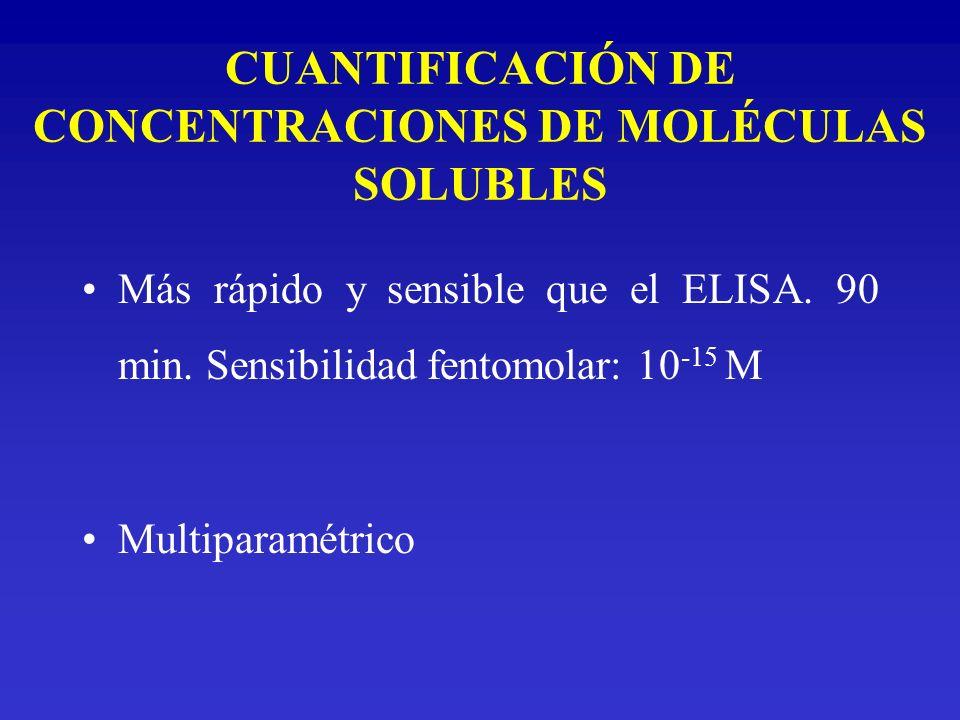 CUANTIFICACIÓN DE CONCENTRACIONES DE MOLÉCULAS SOLUBLES Más rápido y sensible que el ELISA. 90 min. Sensibilidad fentomolar: 10 -15 M Multiparamétrico