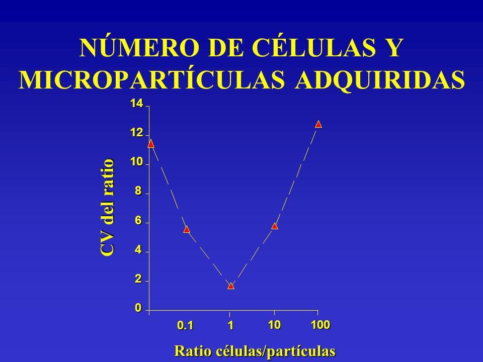NÚMERO DE CÉLULAS Y MICROPARTÍCULAS ADQUIRIDAS Ratio células/partículas 0.11 10 0 2 4 6 8 10 12 14 100 CV del ratio