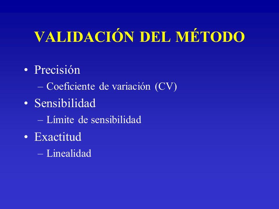 VALIDACIÓN DEL MÉTODO Precisión –Coeficiente de variación (CV) Sensibilidad –Límite de sensibilidad Exactitud –Linealidad