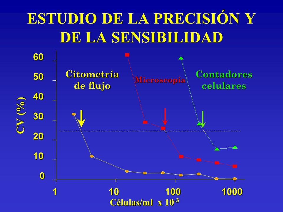 ESTUDIO DE LA PRECISIÓN Y DE LA SENSIBILIDAD Contadorescelulares Células/ml x 10 -3 1101001000 CV (%) 0 10 20 30 40 5060Microscopía Citometría de fluj