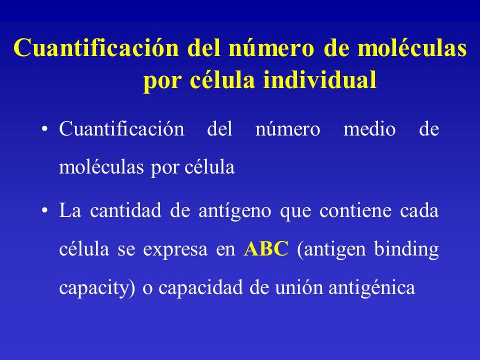 Cuantificación del número de moléculas por célula individual Cuantificación del número medio de moléculas por célula La cantidad de antígeno que conti