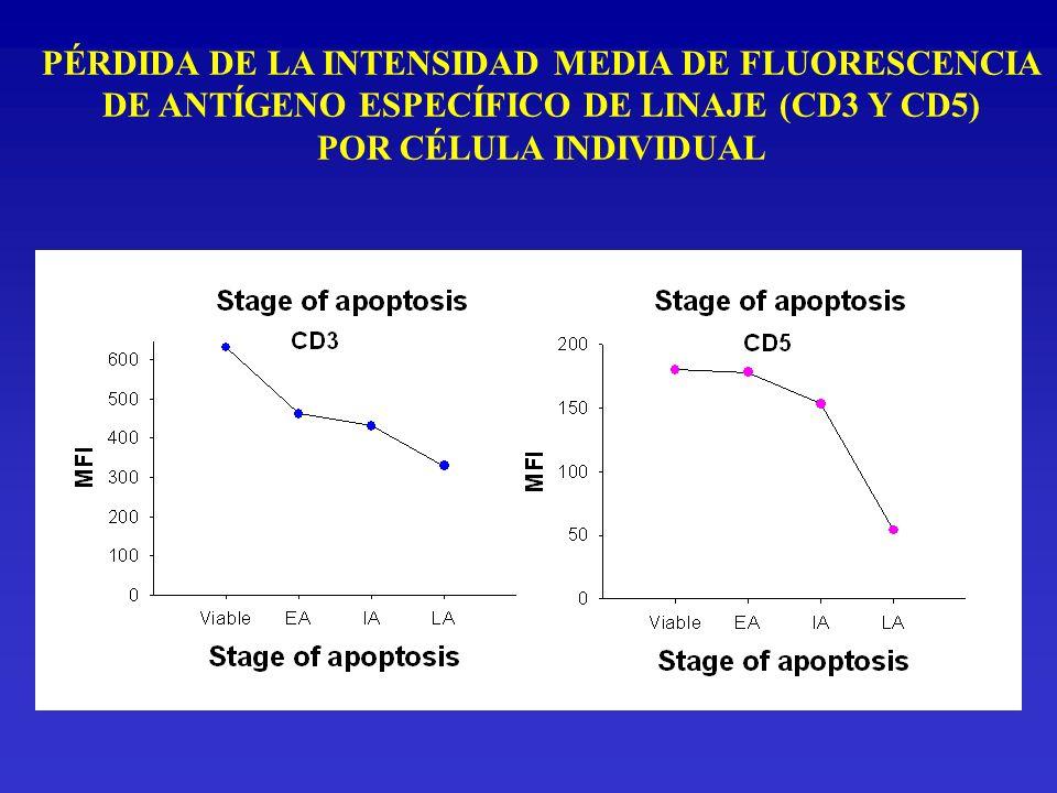 PÉRDIDA DE LA INTENSIDAD MEDIA DE FLUORESCENCIA DE ANTÍGENO ESPECÍFICO DE LINAJE (CD3 Y CD5) POR CÉLULA INDIVIDUAL