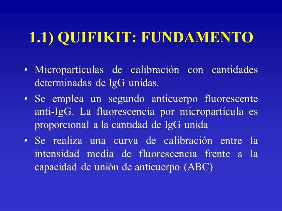 1.1) QUIFIKIT: FUNDAMENTO Micropartículas de calibración con cantidades determinadas de IgG unidas. Se emplea un segundo anticuerpo fluorescente anti-