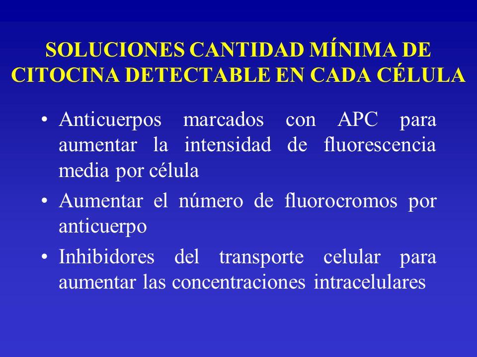 SOLUCIONES CANTIDAD MÍNIMA DE CITOCINA DETECTABLE EN CADA CÉLULA Anticuerpos marcados con APC para aumentar la intensidad de fluorescencia media por c