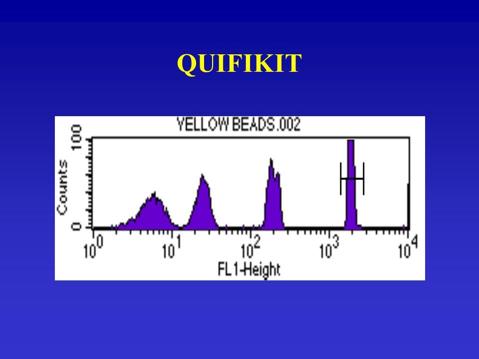 SOLUCIONES CANTIDAD MÍNIMA DE CITOCINA DETECTABLE EN CADA CÉLULA Anticuerpos marcados con APC para aumentar la intensidad de fluorescencia media por célula Aumentar el número de fluorocromos por anticuerpo Inhibidores del transporte celular para aumentar las concentraciones intracelulares